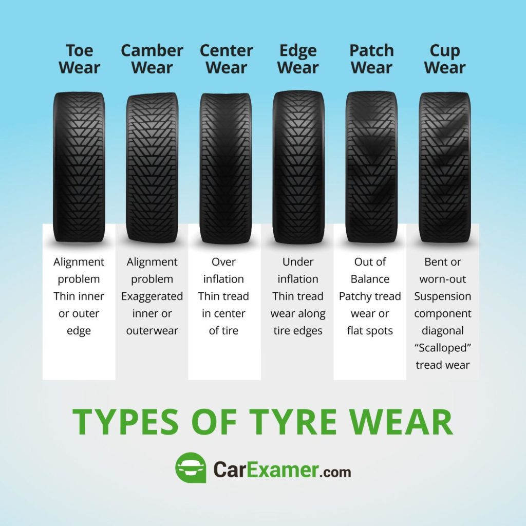 Types of tyre wears close ups